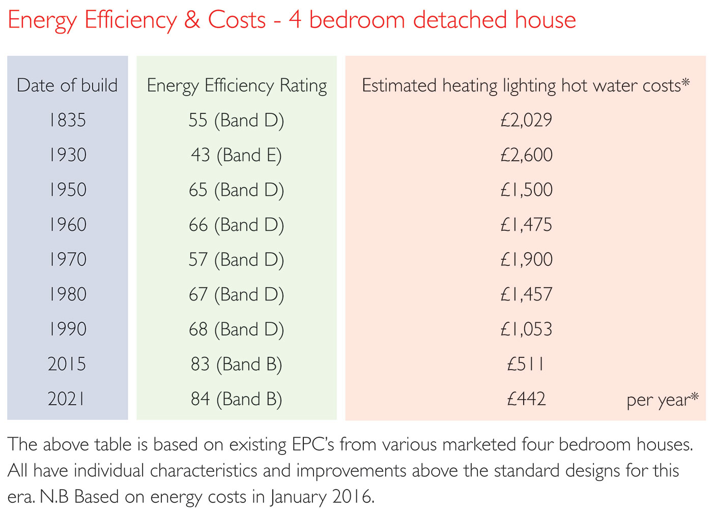 Energy Efficiency and costs